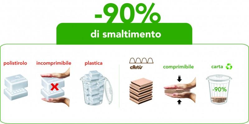 I 5 eco-goal di cArtù® cArtù® è un nuovo cartone ondulato che vince la sfida della sostenibilità.