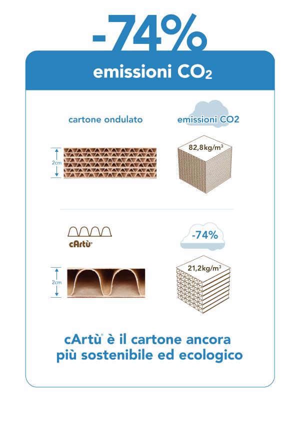 Perché cArtù® è più ecologico emissioni