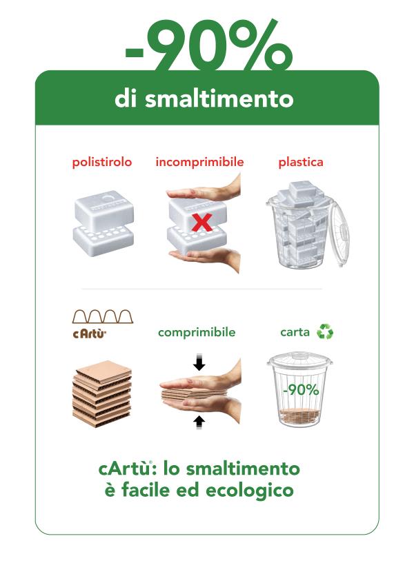 Perché cArtù® è più ecologico smaltimento