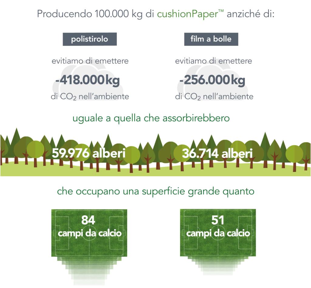 Scegliendo cushionPaper™ ci aiuti a risparmiare emissioni di CO2